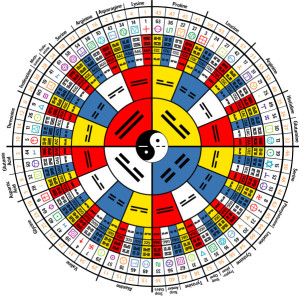 Un I Ching