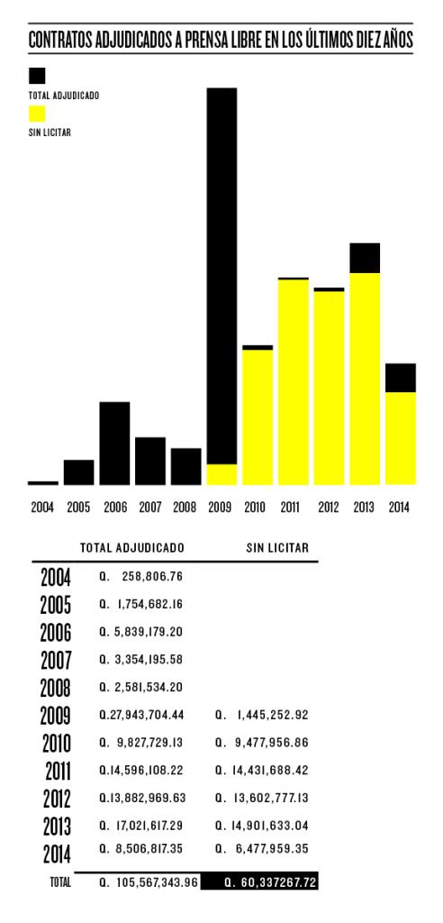 La pauta publicitaria recibida por Prensa Libre entre 2004 y 2014. Gráfica: Lucía Menéndez