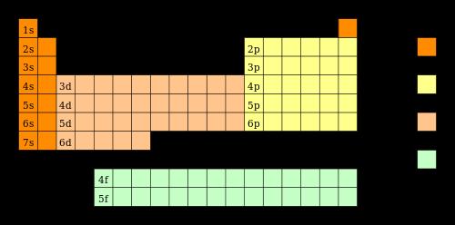 Nmada curiosa relacin entre la tabla peridica y el wikimedia commons urtaz Gallery
