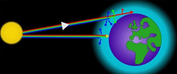 Este diagrama muestra la forma en que se dispersa la luz del sol (Imagen: http://www.relativelyinteresting.com/).