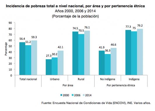 La incidencia de la pobreza en las tres ENCOVI.