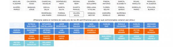 Los votos de comisionados por Valdés en 2014.