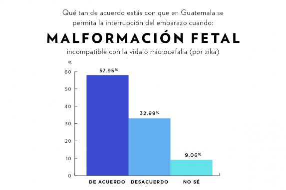 En una encuesta entre 3,000 lectores de Nómada, ésta fue la respuesta sobre el zika.