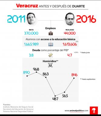 grafico-veracruz-duarte-animal-politico