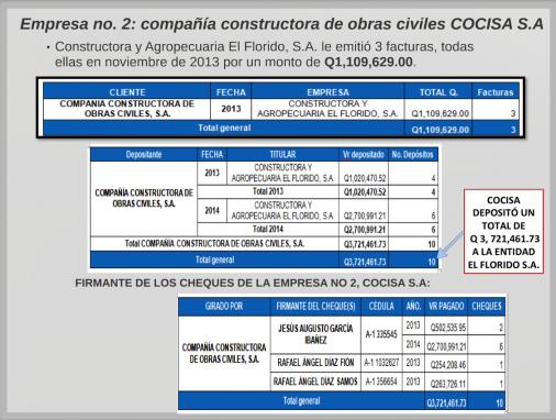 La presentación de la CICIG y el MP acusa a COCISA.
