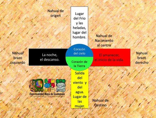 La Cruz Maya Los Nahuales Y El 3 De Mayo Nómada Guatemala