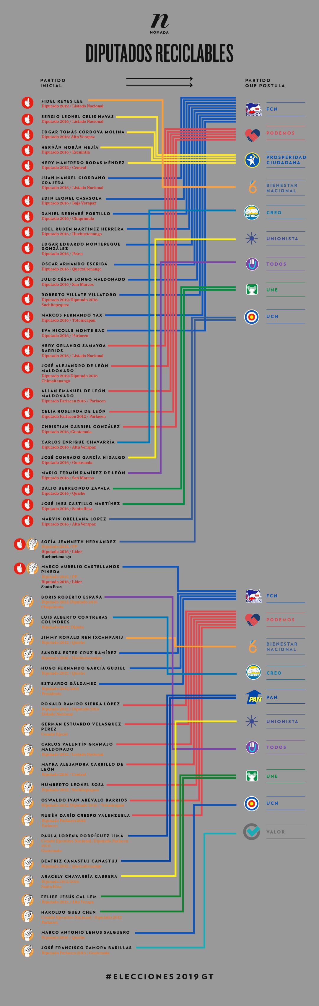 Infografía: Diego Orellana
