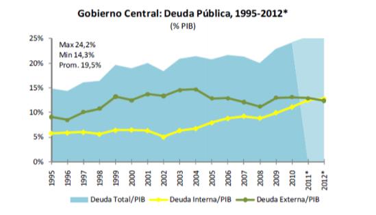 Deuda Pública, 1995-2012.