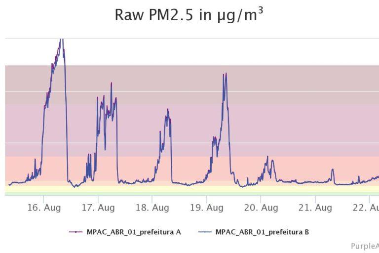 Índices de material particulado PM 2.5 en uno de los puntos de monitoreo para el estado de Acre, Brasil. Foto: Purpleair.com