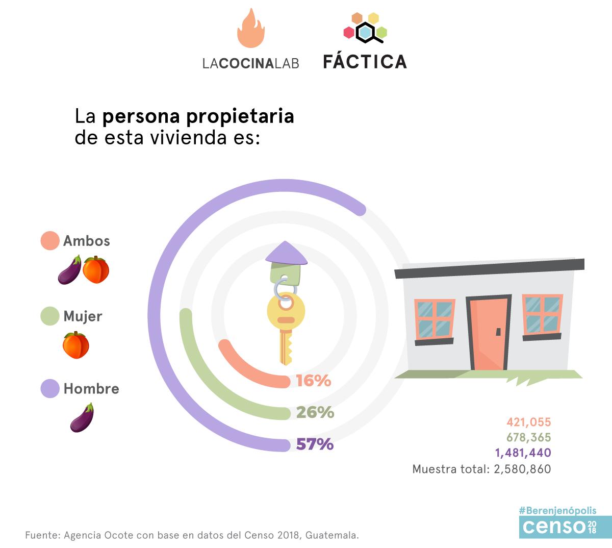 Infografía: Agencia Ocote