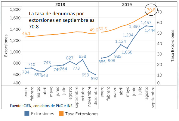 Gráfica muestra el aumento de las extorsiones.