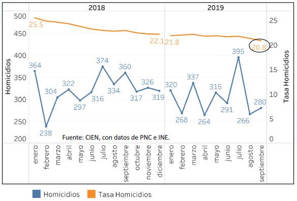 Estadísticas sobre muertes violentas, publicadas por el CIEN.
