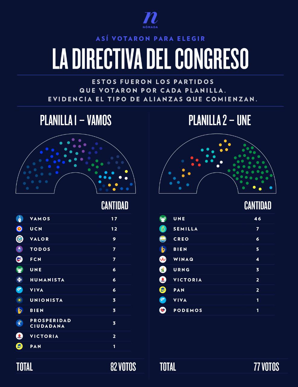 Infografía: Diego Orellana Xocop