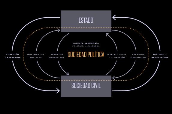 Gráfica No.1. Estado, sociedad civil y sociedad política Análisis de la hegemonía y contrahegemonía en Gramsci. Fuente: elaboración propia con base en los datos del estudio.